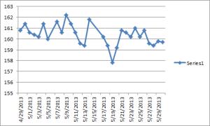 WL Chart2